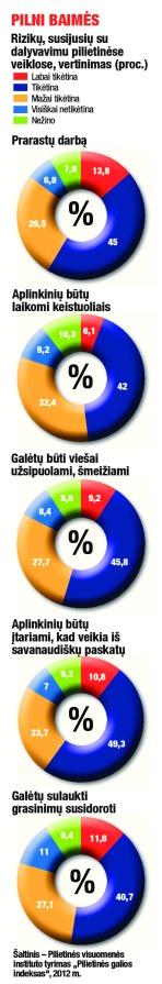 Rizikų, susijusių su dalyvavimu pilietinėse veiklose, vertinimas (proc.)